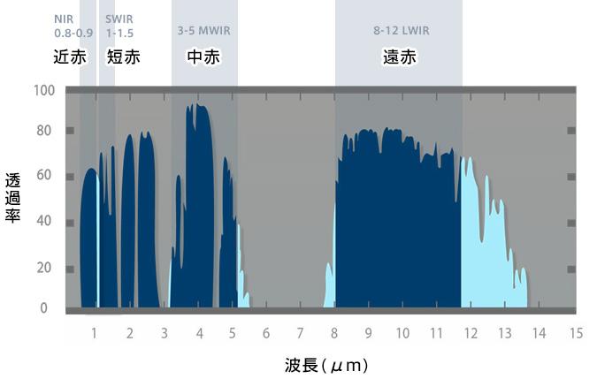 周波数帯グラフ